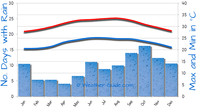 Gráfico de temperatura em Cancún